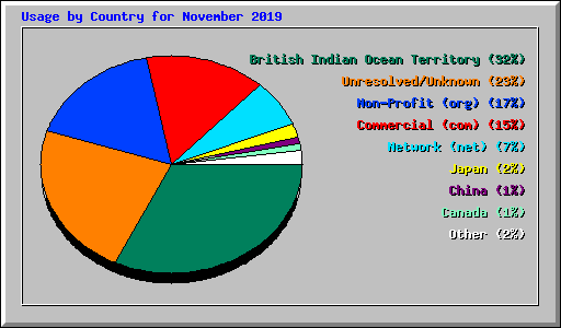Usage by Country for November 2019